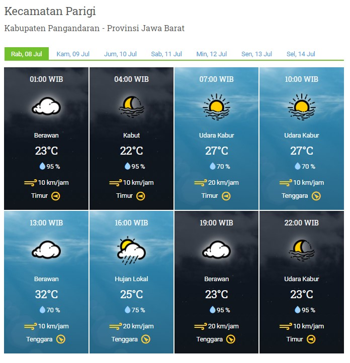 Laporan Harian & Prakiraan Cuaca Kabupaten Pangandaran – Rabu, 08 Juli 2020