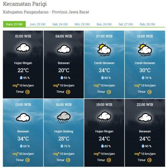 Laporan Harian & Prakiraan Cuaca Kabupaten Pangandaran – Kamis, 22 Oktober 2020