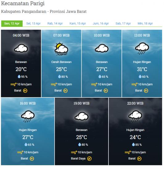 Laporan Harian & Prakiraan Cuaca Kabupaten Pangandaran – Senin, 12 April 2021